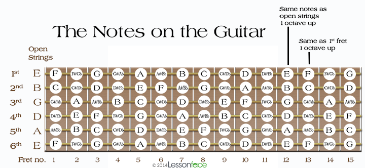 photo regarding Guitar Fretboard Notes Printable named Guitarist Supplies: Very little Main Pentatonic Jobs