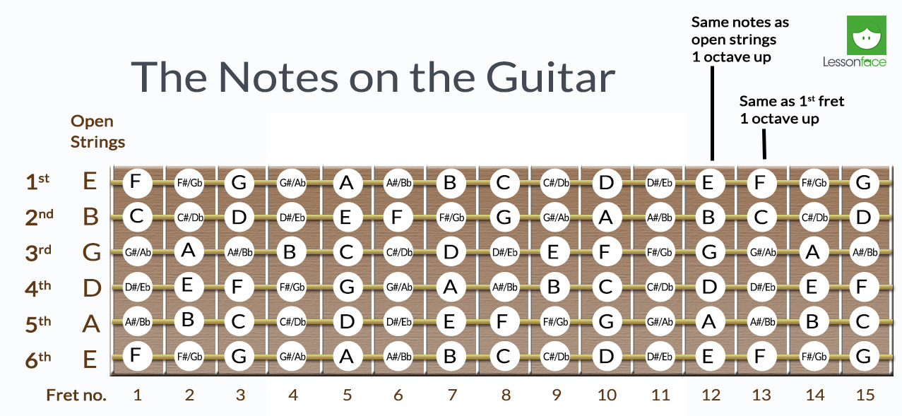 guitar neck notes chart notes on guitar fretboard 0 jpg 18159 | notes on guitar fretboard 0
