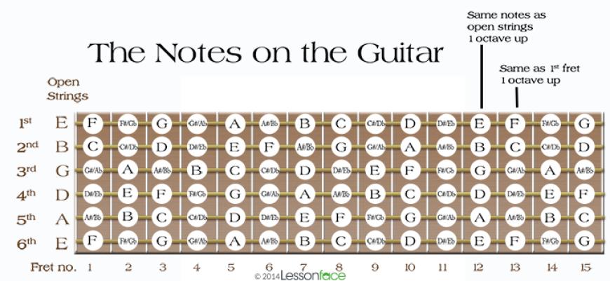 guitarist resources minor major pentatonic positions notes on the guitar fretboard lessonface. Black Bedroom Furniture Sets. Home Design Ideas
