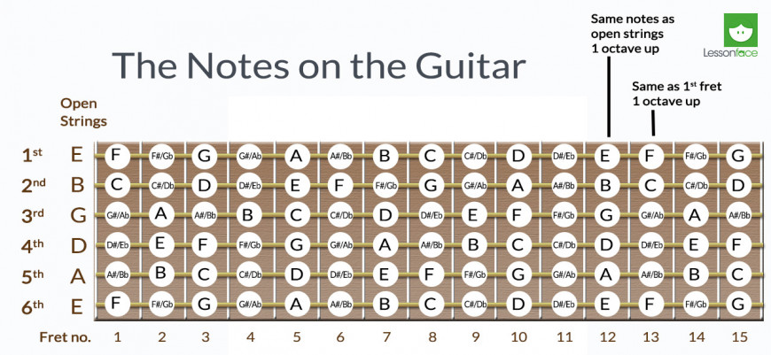 the importance of knowing where the notes are on the fretboard of the guitar lessonface. Black Bedroom Furniture Sets. Home Design Ideas